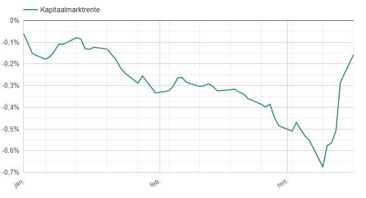 kapitaalmarktrente-2020-tot17maart.png